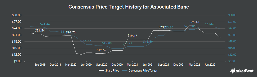 Price Target History for Associated Banc-Corp (NYSE:ASB)