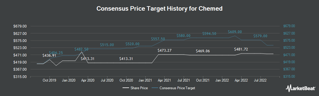 Price Target History for Chemed (NYSE:CHE)