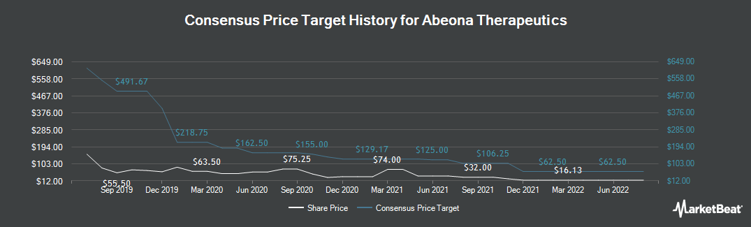 Price Target History for Abeona Therapeutics (NASDAQ:ABEO)