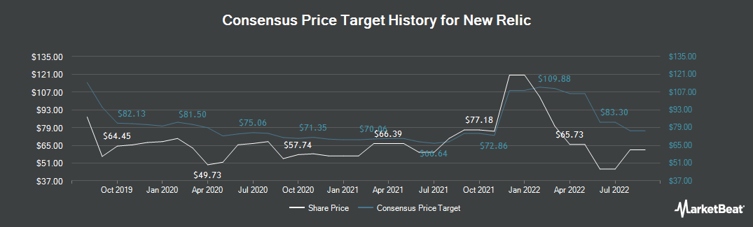 Price Target History for New Relic (NYSE:NEWR)