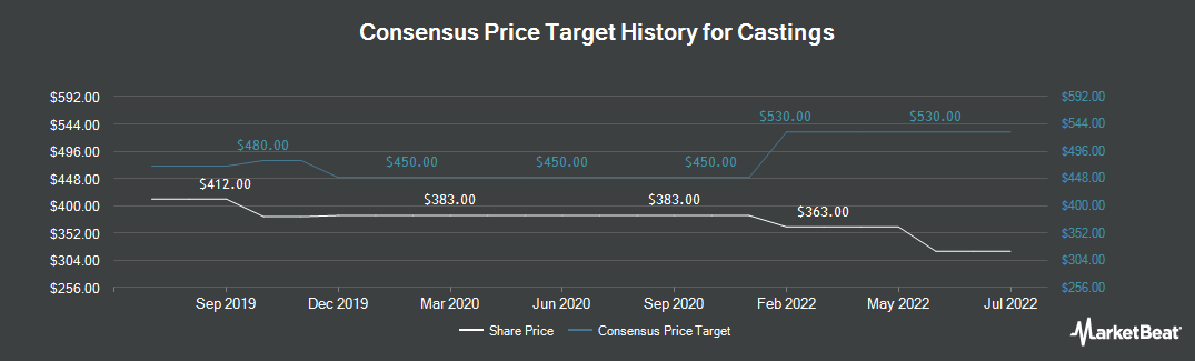 Price Target History for Castings (LON:CGS)