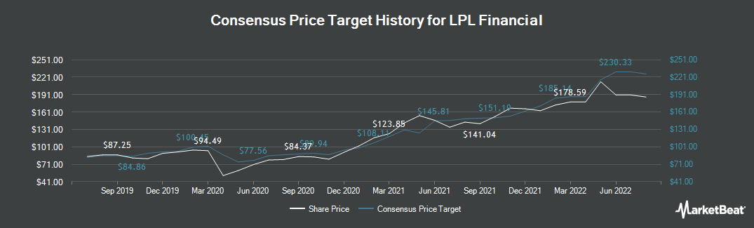 Price Target History for LPL Financial (NASDAQ:LPLA)