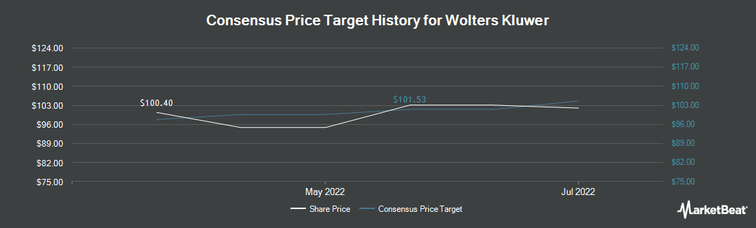 Price Target History for Wolters Kluwer (OTCMKTS:WTKWY)