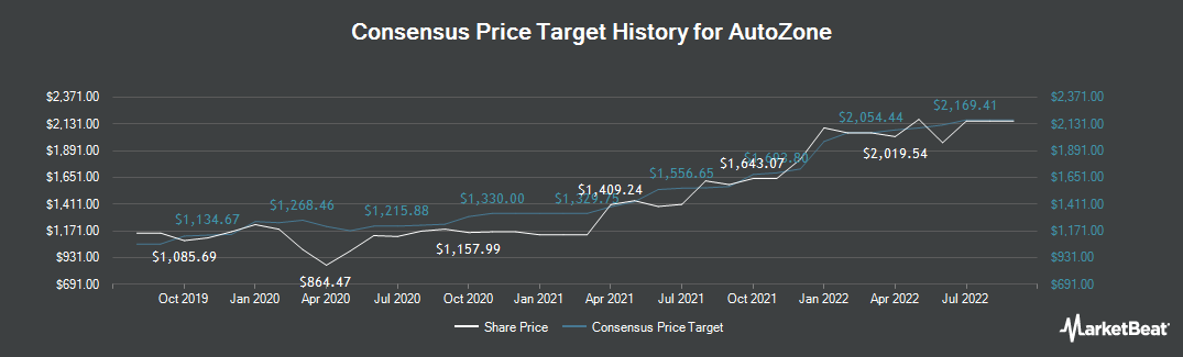 Price Target History for AutoZone (NYSE:AZO)