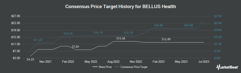 Price Target History for BELLUS Health (TSE:BLU)