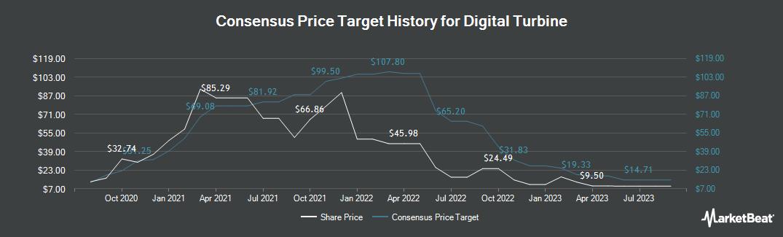 Price Target History for Digital Turbine (NASDAQ:APPS)