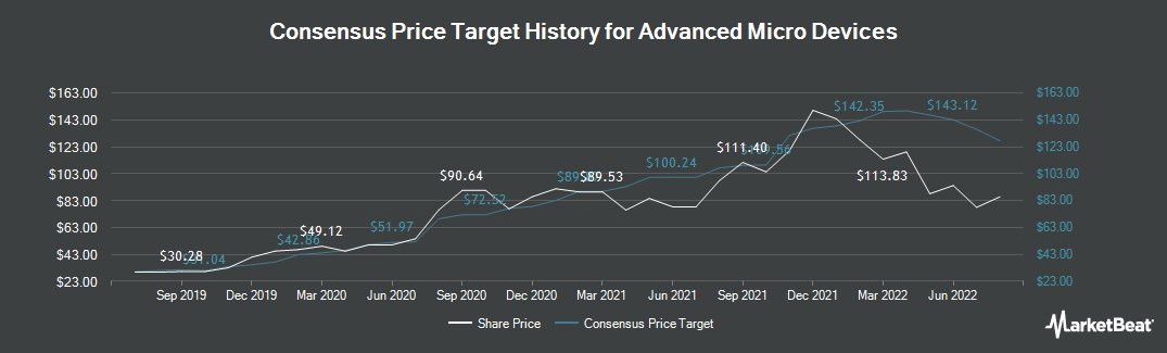 Price Target History for Advanced Micro Devices (NASDAQ:AMD)