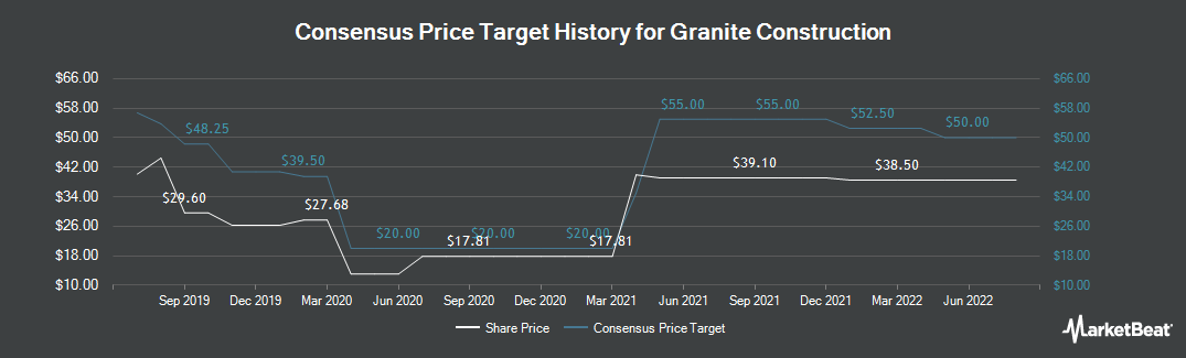 Price Target History for Granite Construction (NYSE:GVA)