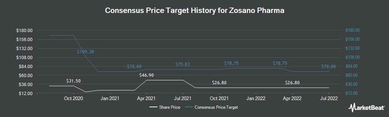 Price Target History for Zosano Pharma (NASDAQ:ZSAN)