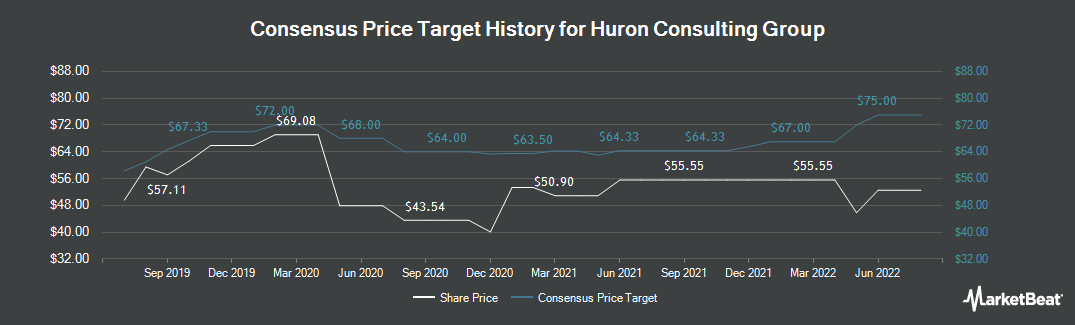 Price Target History for Huron Consulting Group (NASDAQ:HURN)