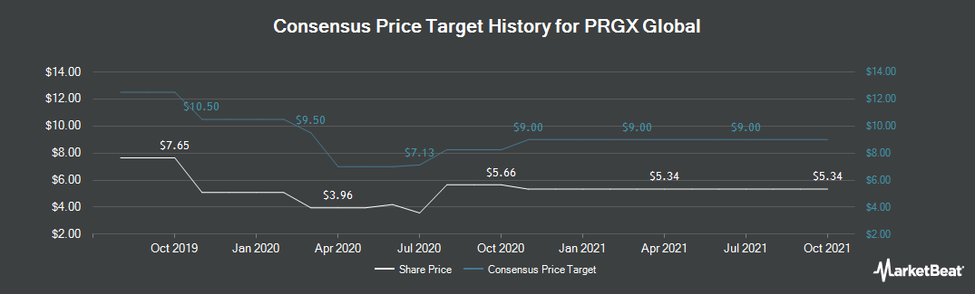 Price Target History for PRGX Global (NASDAQ:PRGX)