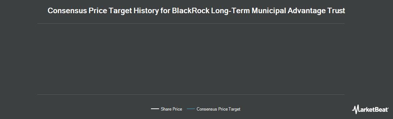Price Target History for BlackRock LT Municipal Advantage Trust (NYSE:BTA)