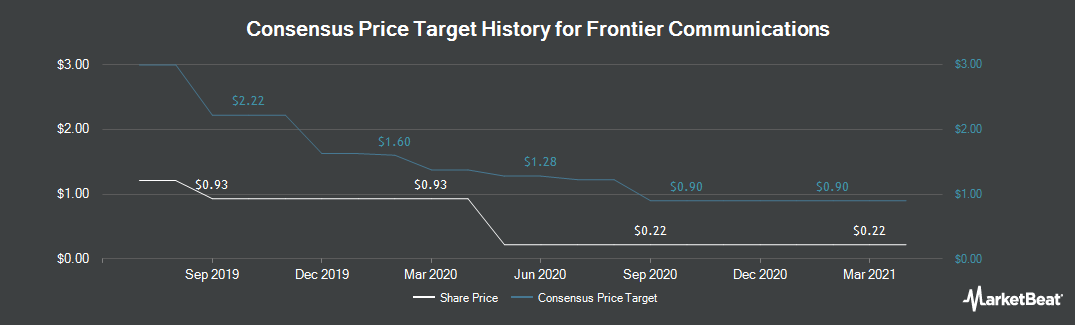 Price Target History for Frontier Communications (NASDAQ:FTR)