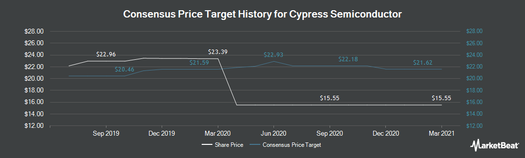 Price Target History for Cypress Semiconductor (NASDAQ:CY)