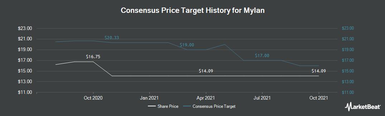 Price Target History for Mylan (NASDAQ:MYL)