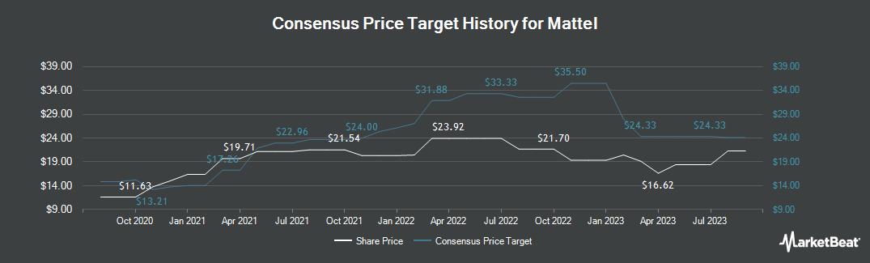 Price Target History for Mattel (NASDAQ:MAT)
