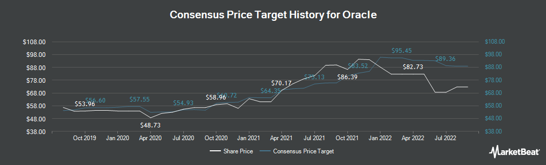 Price Target History for Oracle Corporation (NYSE:ORCL)
