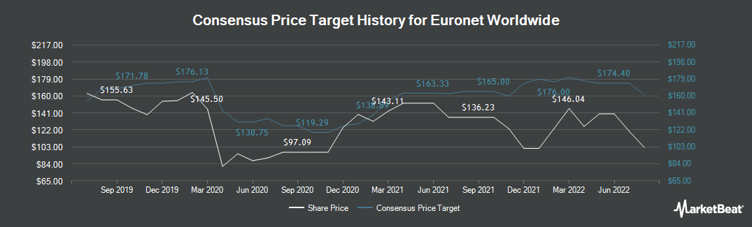 Price Target History for Euronet Worldwide (NASDAQ:EEFT)