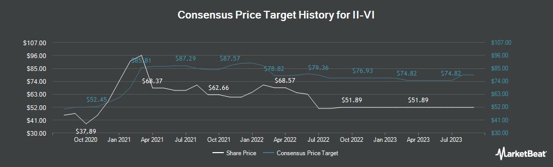 Price Target History for II-VI (NASDAQ:IIVI)