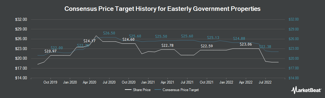 Price Target History for Easterly Government Properties (NYSE:DEA)