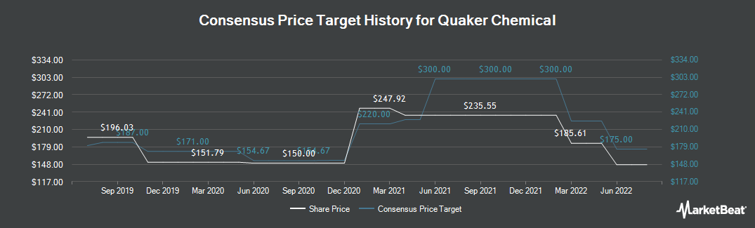 Price Target History for Quaker Chemical (NYSE:KWR)