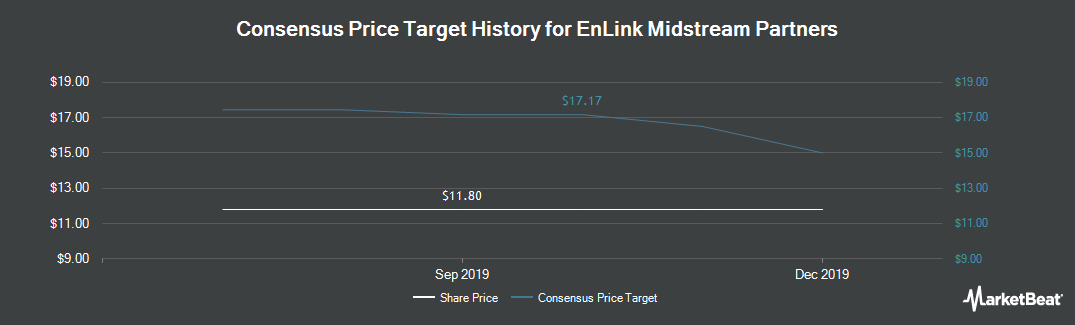 Price Target History for EnLink Midstream Partners (NYSE:ENLK)