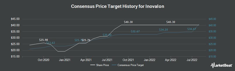 Price Target History for Inovalon (NASDAQ:INOV)