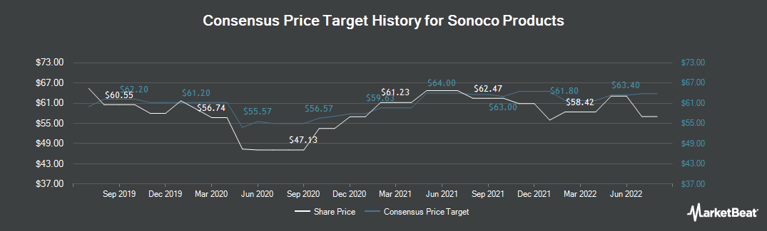 Price Target History for Sonoco Products (NYSE:SON)