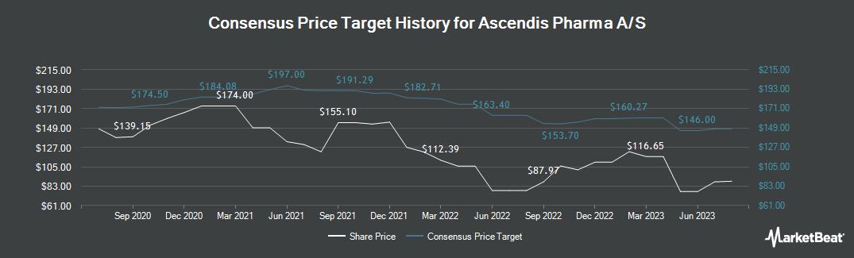 Price Target History for Ascendis Pharma A/S (NASDAQ:ASND)