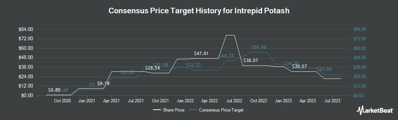 Price Target History for Intrepid Potash (NYSE:IPI)