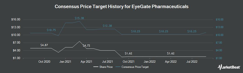 Price Target History for Eyegate Pharmaceuticals (NASDAQ:EYEG)