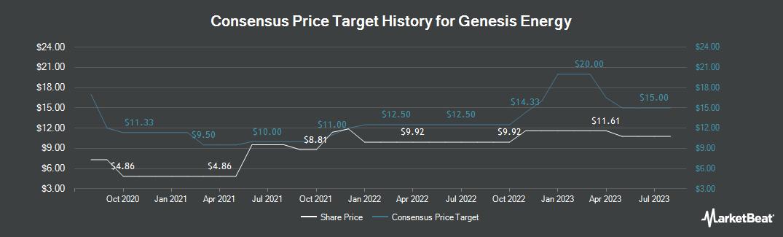 Price Target History for Genesis Energy (NYSE:GEL)