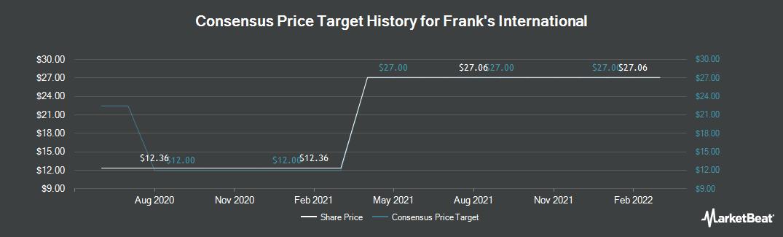 Price Target History for Frank`s International N.V. (NYSE:FI)