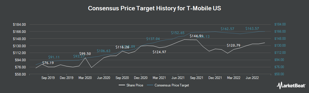 Price Target History for T-Mobile US (NASDAQ:TMUS)