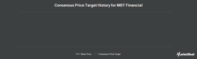 Price Target History for MBT Financial (NASDAQ:MBTF)