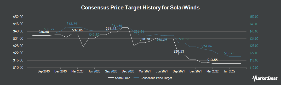 Price Target History for SolarWinds (NYSE:SWI)