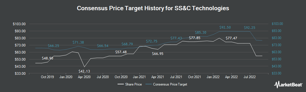 Price Target History for SS&C Technologies (NASDAQ:SSNC)