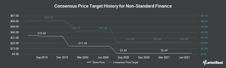 Price Target History for Non-Standard Finance PLC (LON:NSF)