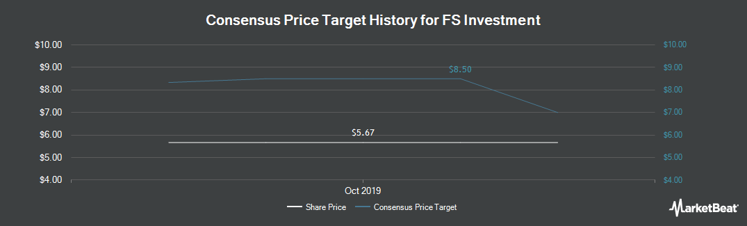 Price Target History for FS Investment (NYSE:FSIC)