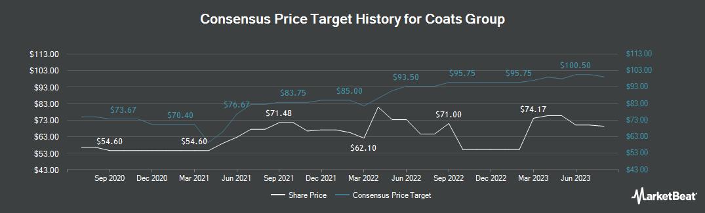 Price Target History for Coats Group PLC (LON:COA)