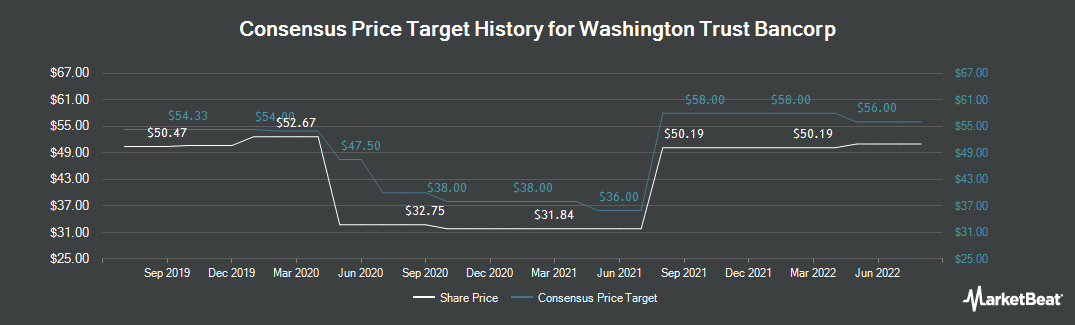 Price Target History for Washington Trust Bancorp (NASDAQ:WASH)