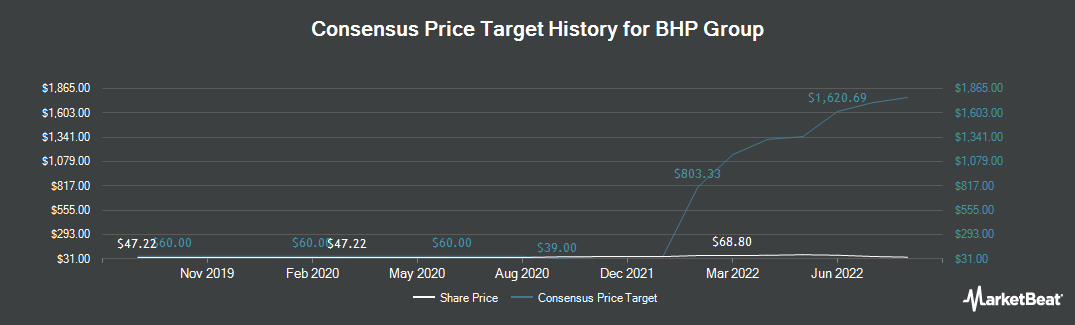 Price Target History for BHP Billiton (NYSE:BHP)