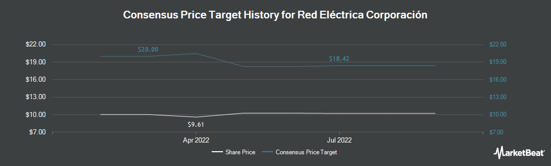 Price Target History for Red Electrica (OTCMKTS:RDEIY)