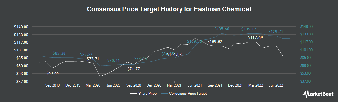 Price Target History for Eastman Chemical (NYSE:EMN)
