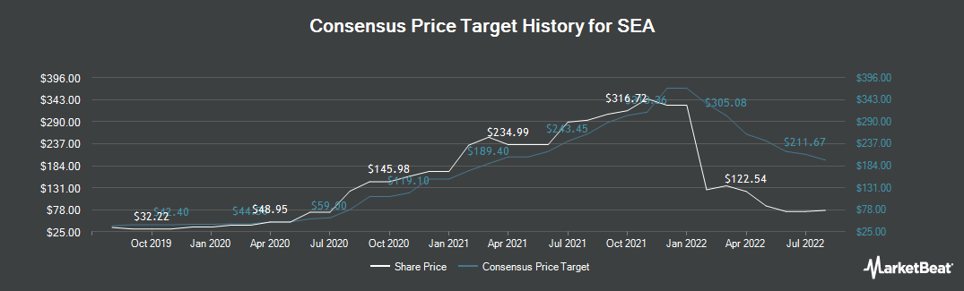 Price Target History for SEA (NYSE:SE)