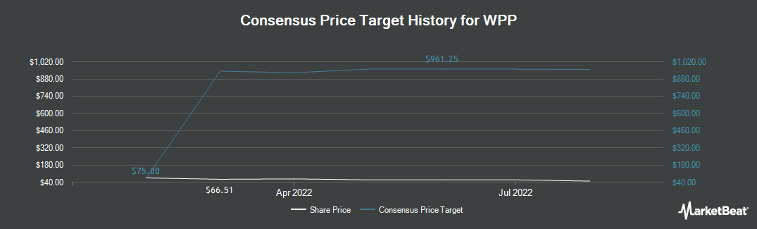 Price Target History for WPP (NYSE:WPP)