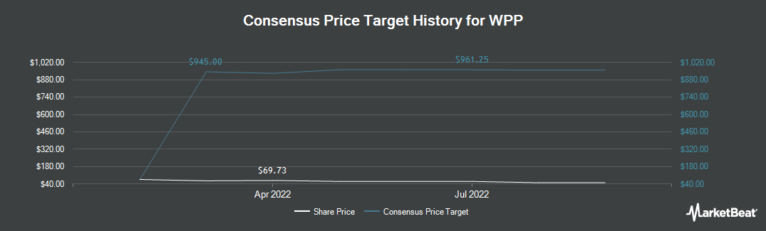 Price Target History for WPP plc American Depositary Shares (NYSE:WPP)