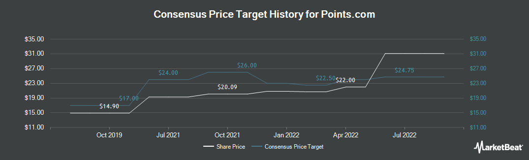 Price Target History for Points International (TSE:PTS)