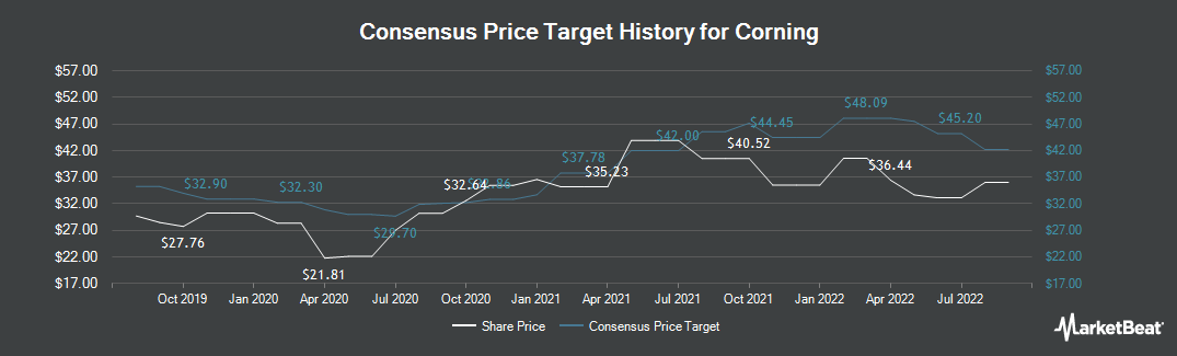 Price Target History for Corning (NYSE:GLW)