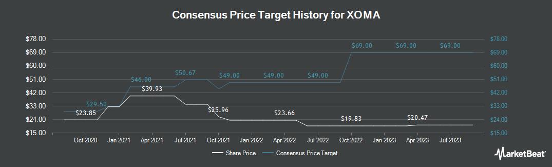 Price Target History for Xoma (NASDAQ:XOMA)